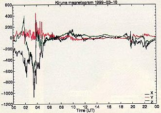 Магнитограмма, снятая в Кируне (Швеция).