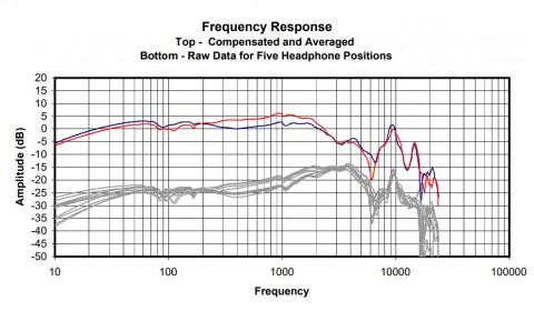 Амплитудно-частотная характеристика динамика