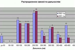 """Итоги и выводы работы RK3DZD/3 в соревнованиях """"Черноземье"""""""