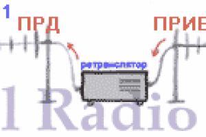 Использование репитеров при построении систем радиосвязи