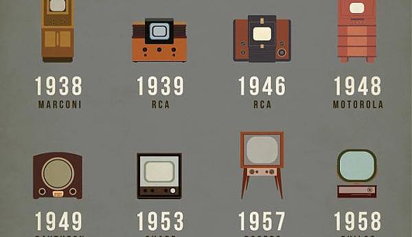 История возникновения и развития цветного ТВ в США. Часть I