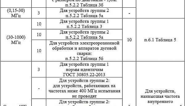 Измерение индустриальных радиопомех. Методика испытаний по СИСПР 11/22