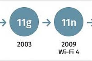 Анонсирован новый стандарт  Wi-Fi 6: что у 802.11ax внутри