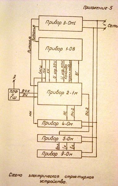 Продам Документация на блоки радиоприемника Р-155П
