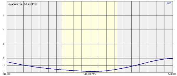 Продам Антенна F9FT девять элементов