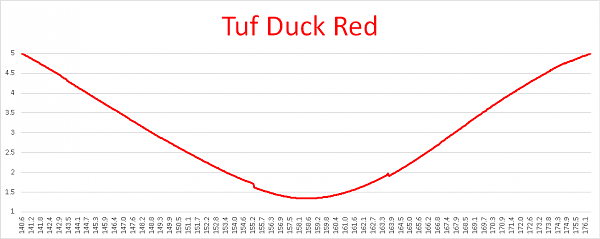 Продам Американские антенны Laird Antenex Tuf Duck (VHF)