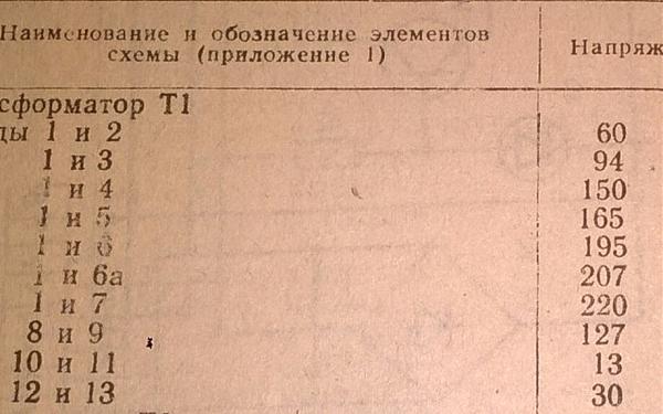 Продам Трансформатор 220//125/30/12 в