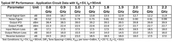 Продам LNA 50-4000MHz 0.6dB nf  SPF5189Z