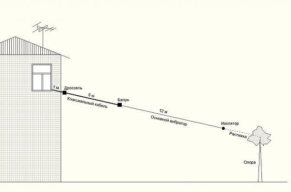 Продам Широкополосная антенна для кв / укв приемника