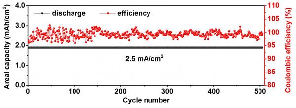 Циклическая устойчивость анода при токе в 2,5 миллиампер на квадратный сантиметр в течение 100 циклов