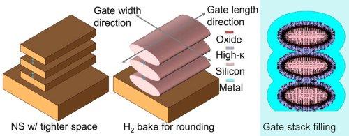Транзисторы NanoRing