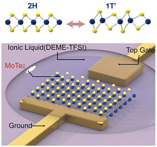 Виды кристаллической решетки MoTe2