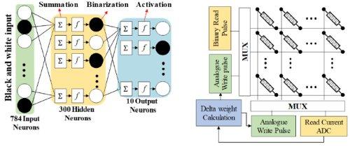 Работа опытной нейронной сети