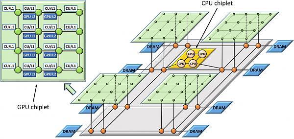 Архитектура на базе чиплетов