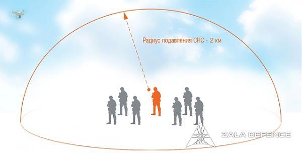 Радиус подавления ZALA ZONT - 2 км