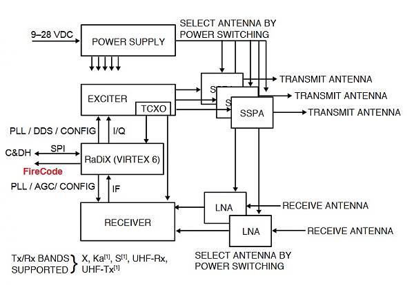 Блок-схема трансивера Iris v2