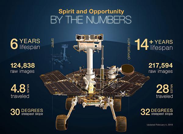 Основные достижения миссий «Спирит» и «Оппортьюнити»