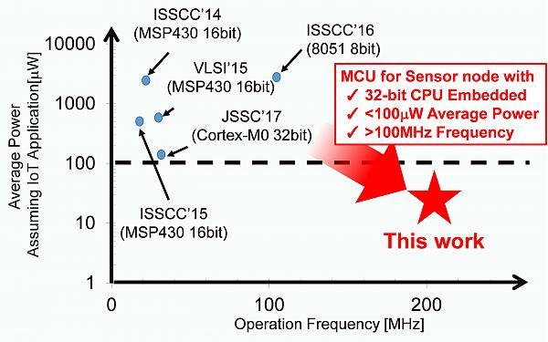 Сравнение эффективности микроконтроллеров