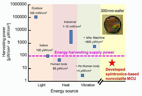 Сравнение микроконтроллеров