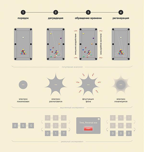 Мысленный эксперимент, описывающий нарушение второго закона термодинамики