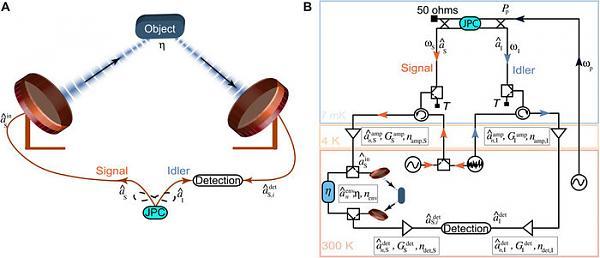 Схема квантового радара