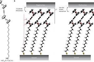 """Ученые преодолели один из """"невозможных"""" барьеров в области молекулярной электроники"""