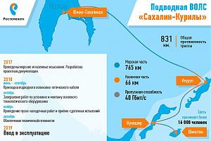 Российские связисты завершают прокладку 40-гигабитной ВОЛС на Курильские острова
