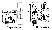 Принципиальная схема искровой радиотелеграфной системы радиосвязи А.С. Попова, апрель-май 1895 г.
