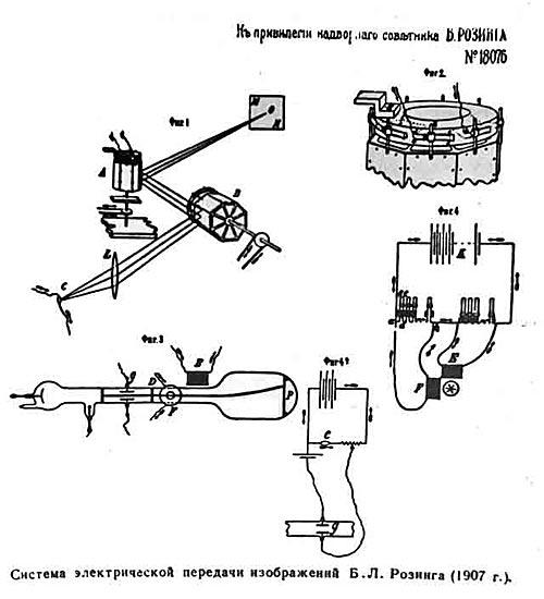 Система электрической передачи изображений Б Л Розинга 1907 г