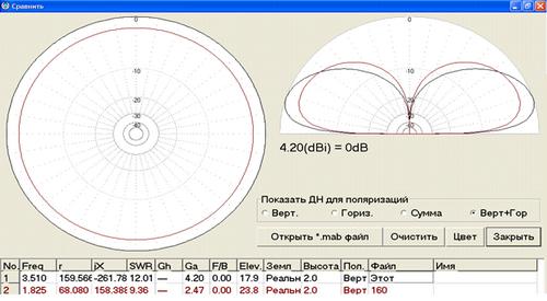 Предварительное моделирование 48 метрового вертикала в MANNA