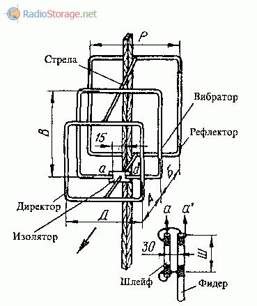 Трехэлементная рамочная антенна