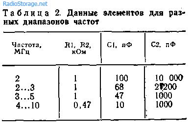 Генераторы на элементах ТТЛ, КМОП и ЭСЛ