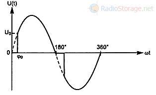 Форма импульсов фазового регулятора мощности