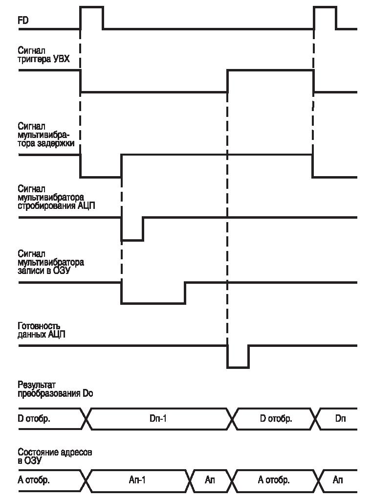Осциллограф С1-131, схема