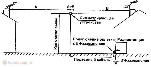 заземление и антенна, защита от помех