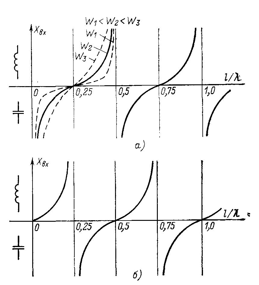 Зависимость входного сопротивления линии от ее длины
