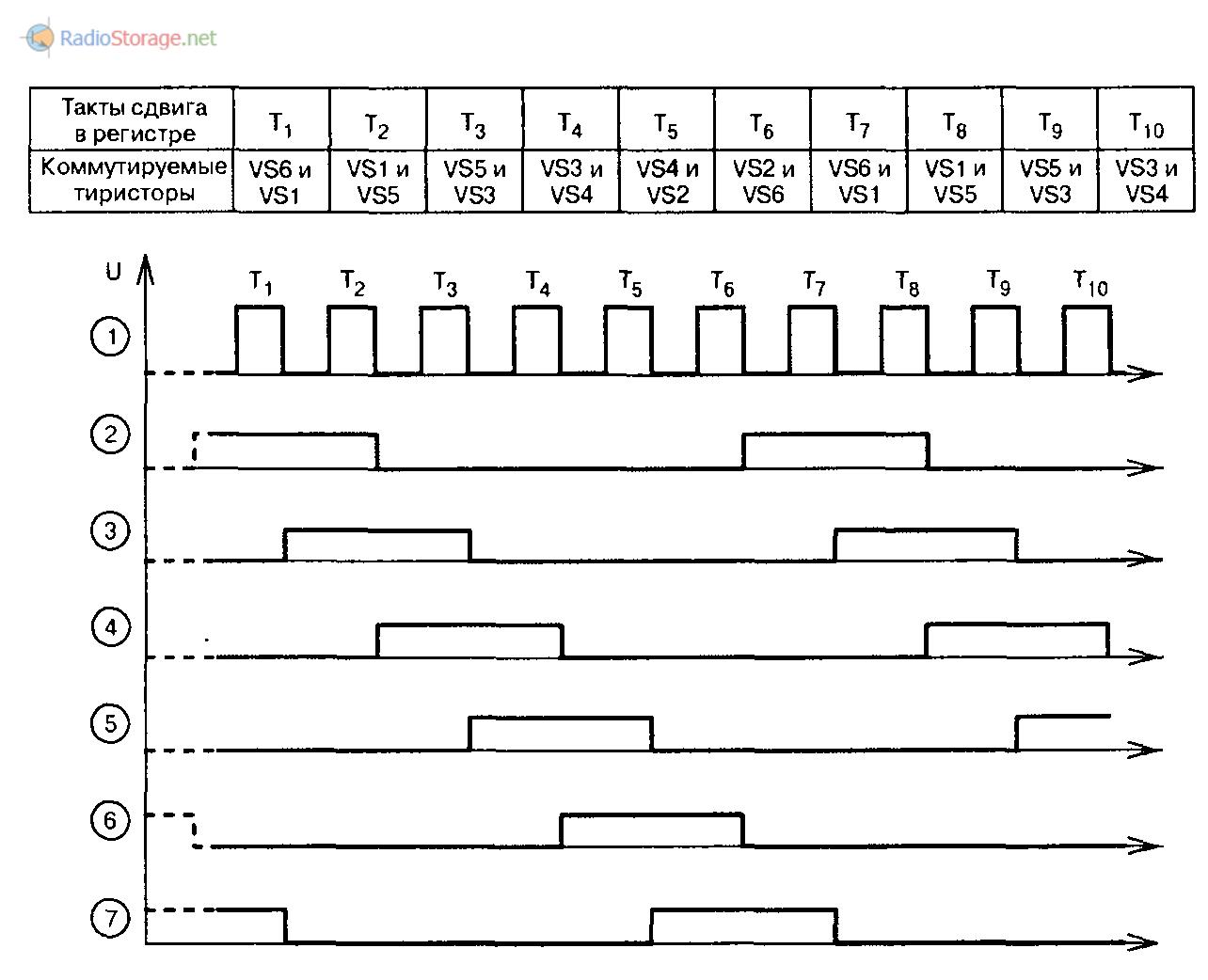 Диаграмма работы - последовательности коммутации тиристоров
