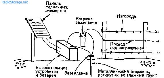 Электрическая изгородь