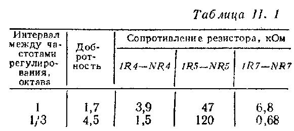 таблица с параметрами деталей для эквалайзера
