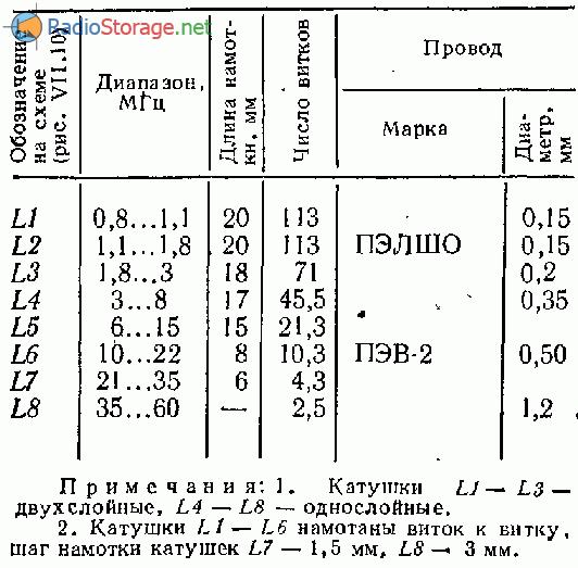 Резонансный волномер на трех транзисторах