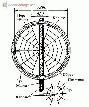 Кольцевая зигзагообразная антенна