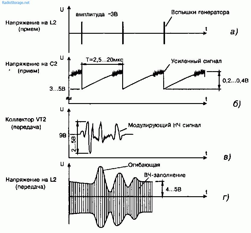 Осциллограммы в характерных точках приемника и передатчика