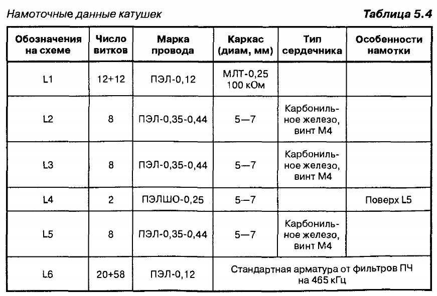 Таблица с намоточными данными катушек приемника радиоуправления
