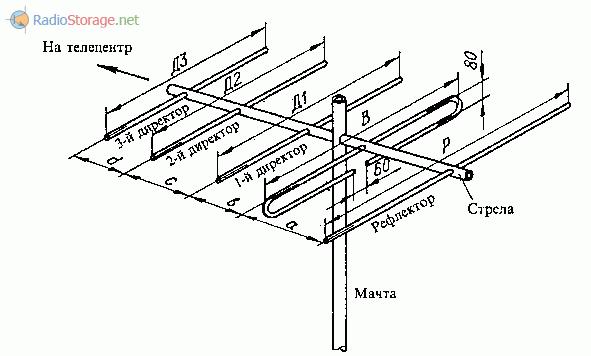 Пятиэлементная антенна Волновой канал