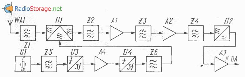 Радиолюбительский ЧМ приемник на диапазон частот 430МГц, схема