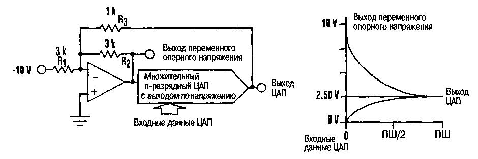 ЛИНЕЙНЫЙ ЦАП С НЕЛИНЕЙНЫМ ВЫХОДОМ