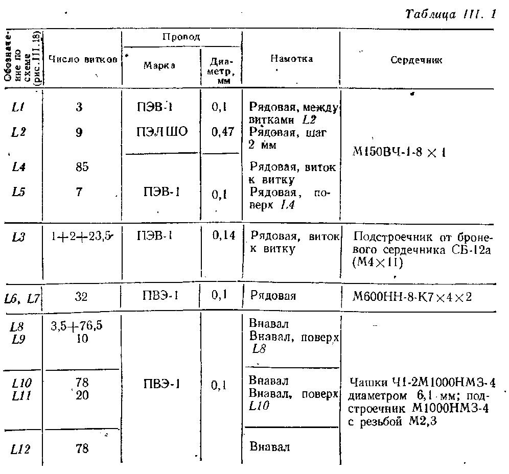 Данные катушек для супергетеродина СВ-КВ с питанием от 3В