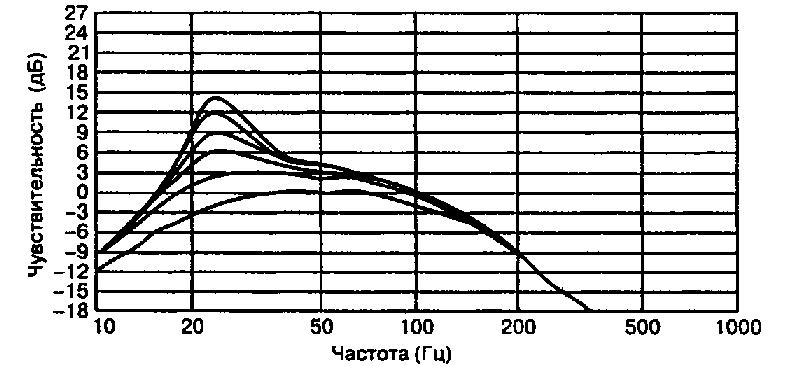 Кроссовер для активного сабвуфера с дополнительным регулятором