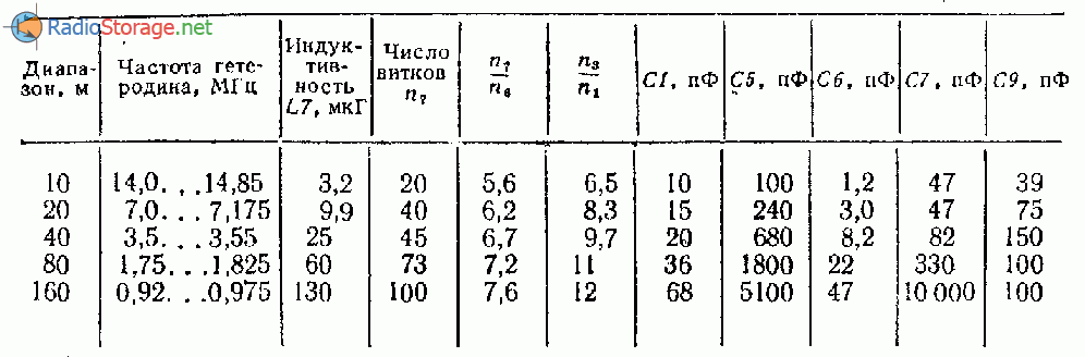 Данные контуров и конденсаторов на диапазоны 10,20,40, 80 или 160 м
