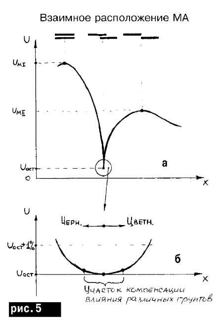Диаграммы сигналов